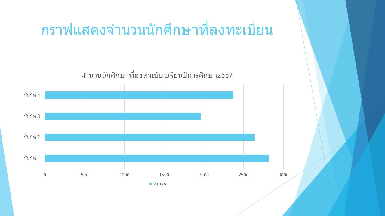 กราฟแสดงจำนวนนักศึกษาที่ลงทะเบียน