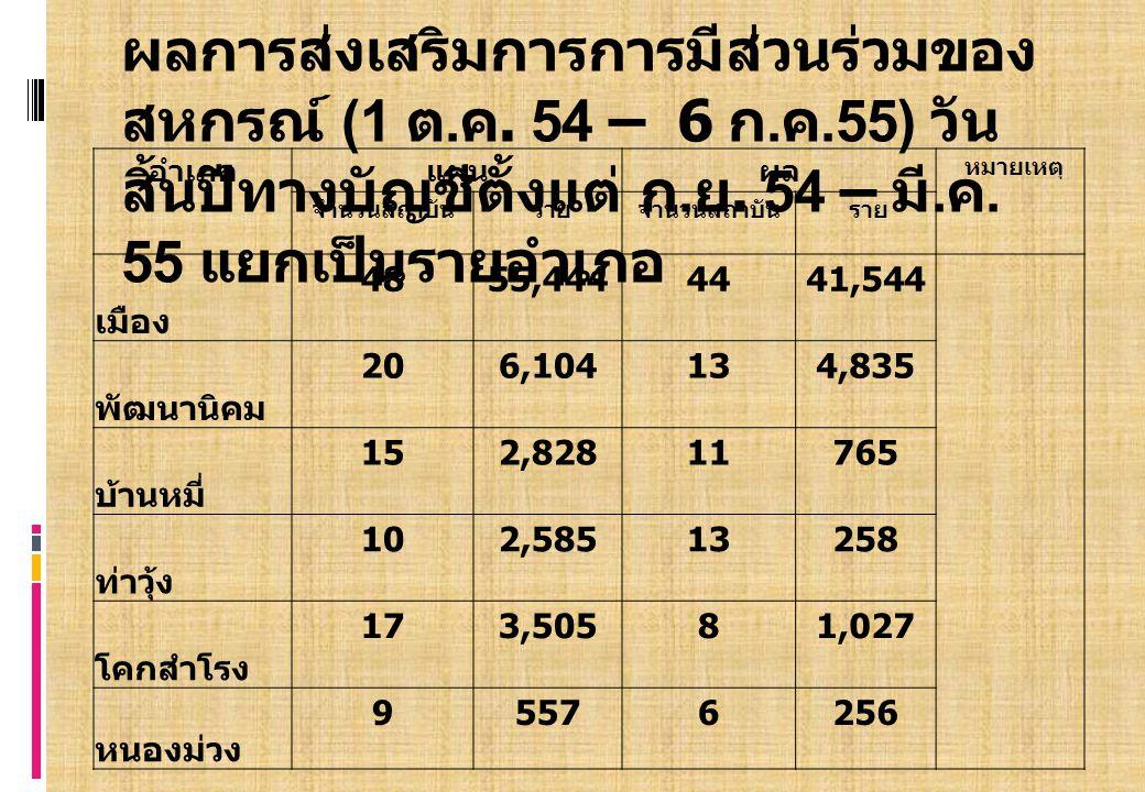 อำเภอแผนผลหมายเหตุ จำนวนสถาบัน รายจำนวนสถาบัน ราย ชัยบาดาล 201,254191,160 สระโบสถ์ 121,4316240 ลำสนธิ + ท่าหลวง 65534336 โคกเจริญ 91,1228990 นิคมฯ 37,3911145 รวม 16982,77413351,556 ข้อมูล ณ วันที่ 6 ก.