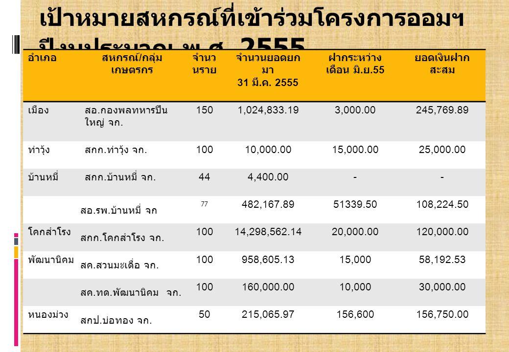 อำเภอสหกรณ์ / กลุ่ม เกษตรกร จำนวน ราย จำนวนยอดยก มา 31 มี.