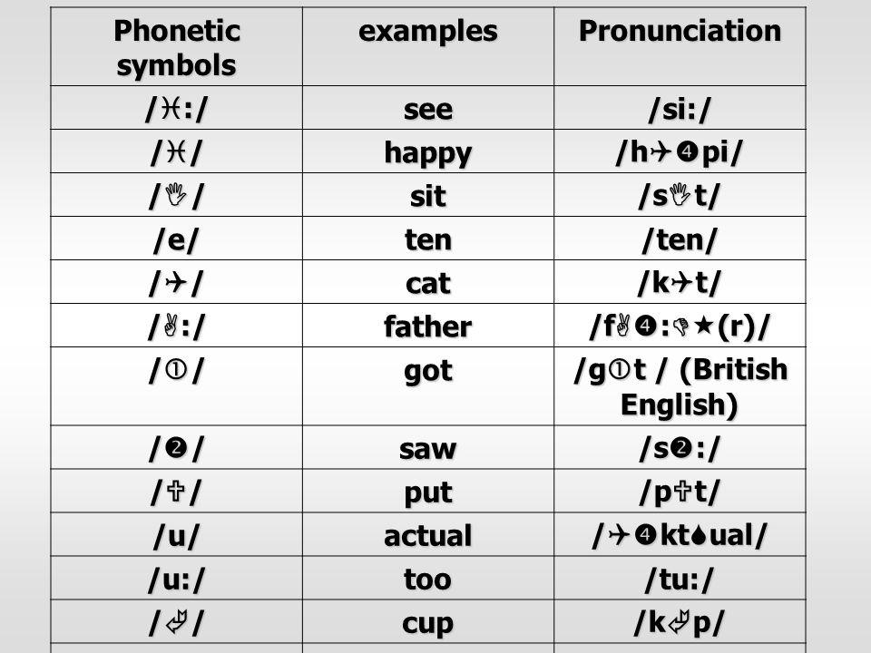 Phonetic symbols examplesPronunciation /  :/ see/si:/ ////////happy /h  pi/ ////////sit /s  t/ /e/ten/ten/ ////////cat /k  t/ /  :/