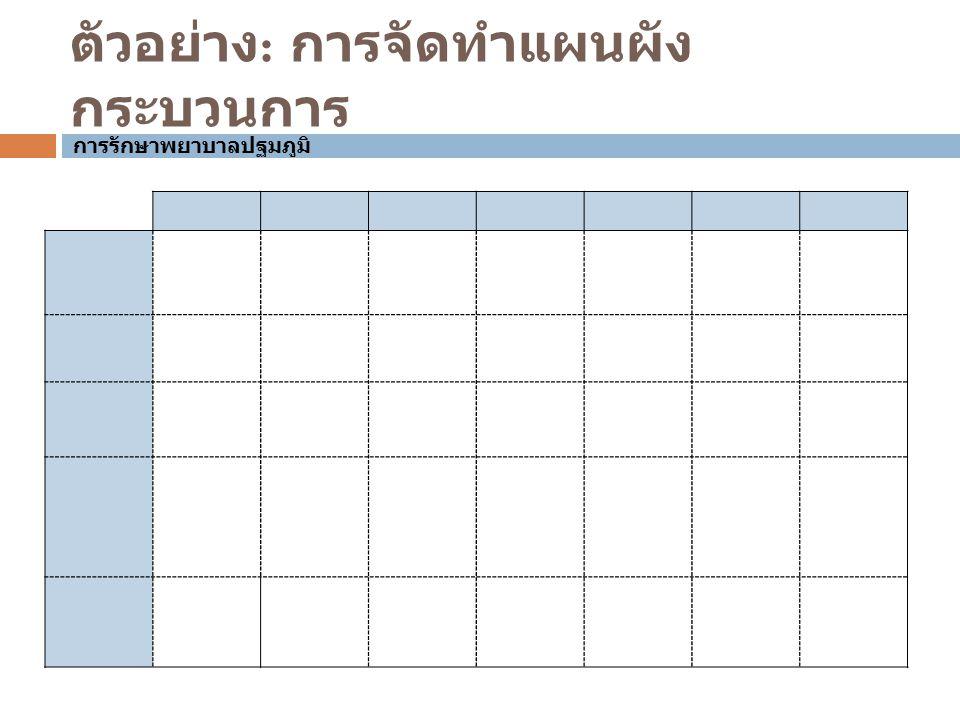 ตัวอย่าง : การจัดทำแผนผัง กระบวนการ การรักษาพยาบาลปฐมภูมิ