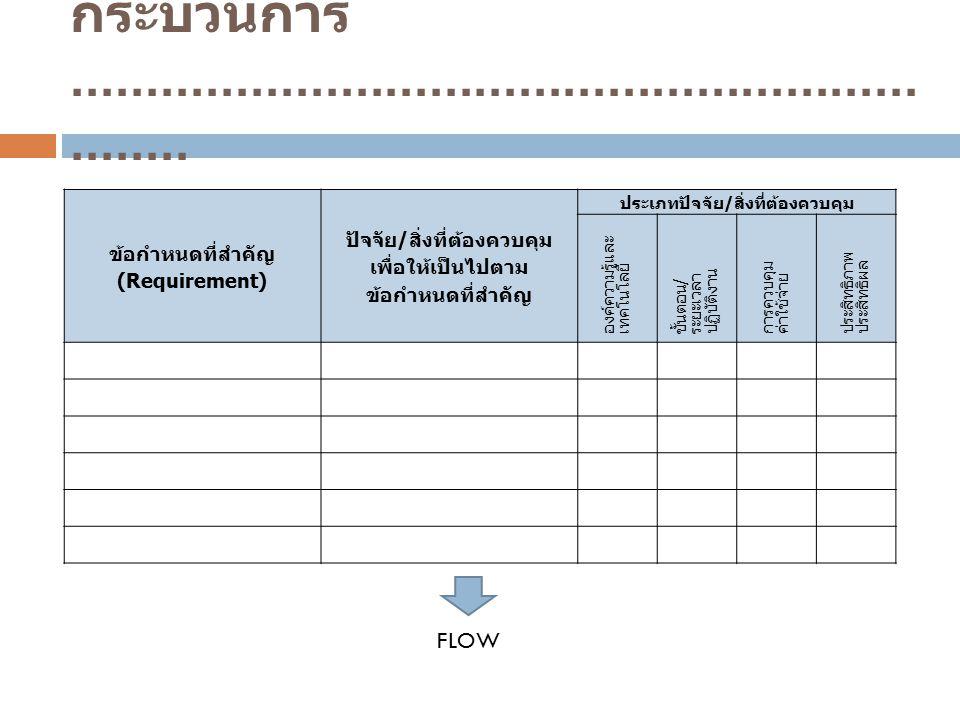 ข้อกำหนดที่สำคัญ (Requirement) ปัจจัย/สิ่งที่ต้องควบคุม เพื่อให้เป็นไปตาม ข้อกำหนดที่สำคัญ ประเภทปัจจัย/สิ่งที่ต้องควบคุม องค์ความรู้และ เทคโนโลยี ขั้นตอน / ระยะเวลา ปฏิบัติงาน การควบคุม ค่าใช้จ่าย ประสิทธิภาพ ประสิทธิผล FLOW กระบวนการ.................................................................