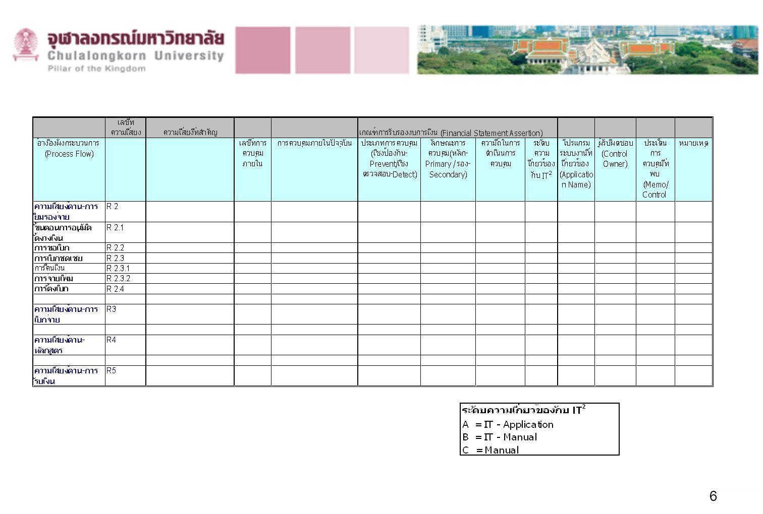 7 ตัวอย่างเช่น กระบวนงานด้านการยืมเงินรองจ่าย (R 2) ให้ Walk Through ไปที่หน่วยรับตรวจ เพื่อศึกษากระบวนงาน ด้านการยืมเงินรองจ่าย แล้วนำมาจัดทำผังกระบวนงาน (Flow Chart) ด้วย VISIO แล้ว หลังจากจัดทำผังกระบวนงาน (Flow Chart) ด้วย VISIO แล้วให้ ทำการวิเคราะห์ความเสี่ยงทีละกิจกรรม ถ้าพบว่ากิจกรรมใด (Activity Type) ในกระบวนงานนี้ มีความเสี่ยง ให้ใส่หมายเลขความเสี่ยงไว้ในผังกระบวนงาน