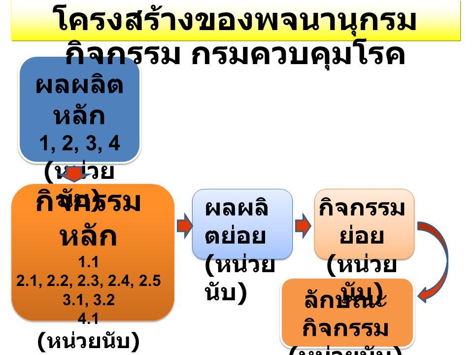 ผลผลิ ตย่อย ( หน่วย นับ ) กิจกรรม ย่อย ( หน่วย นับ ) ลักษณะ กิจกรรม ( หน่วยนับ ) ผลผลิต หลัก 1, 2, 3, 4 ( หน่วย นับ ) กิจกรรม หลัก 1.1 2.1, 2.2, 2.3, 2.4, 2.5 3.1, 3.2 4.1 ( หน่วยนับ ) โครงสร้างของพจนานุกรม กิจกรรม กรมควบคุมโรค