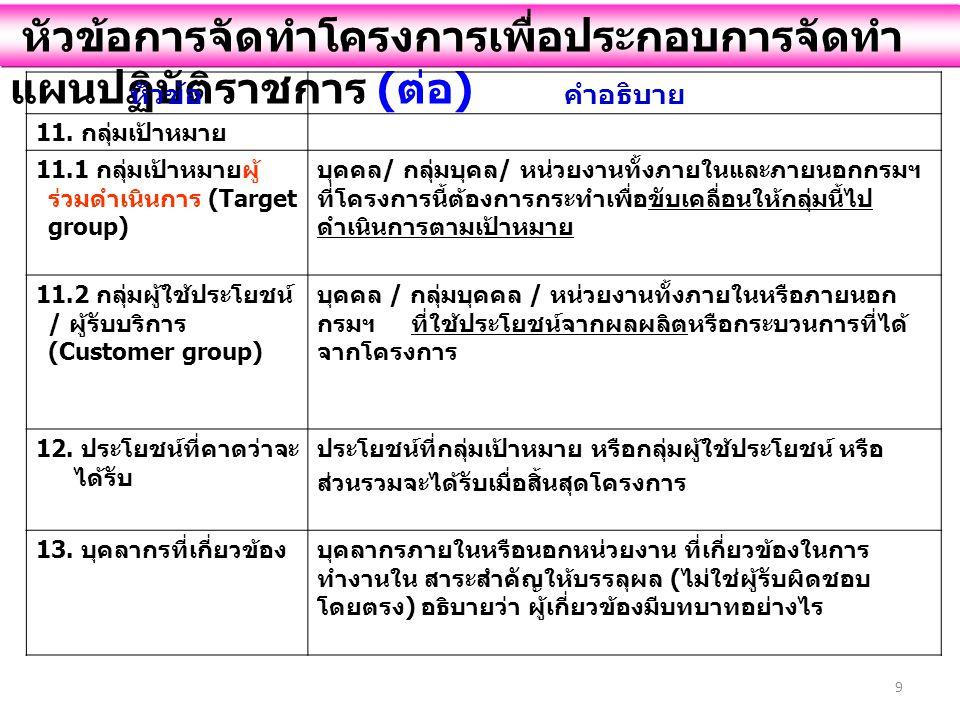 9 หัวข้อการจัดทำโครงการเพื่อประกอบการจัดทำ แผนปฏิบัติราชการ ( ต่อ ) หัวข้อคำอธิบาย 11.