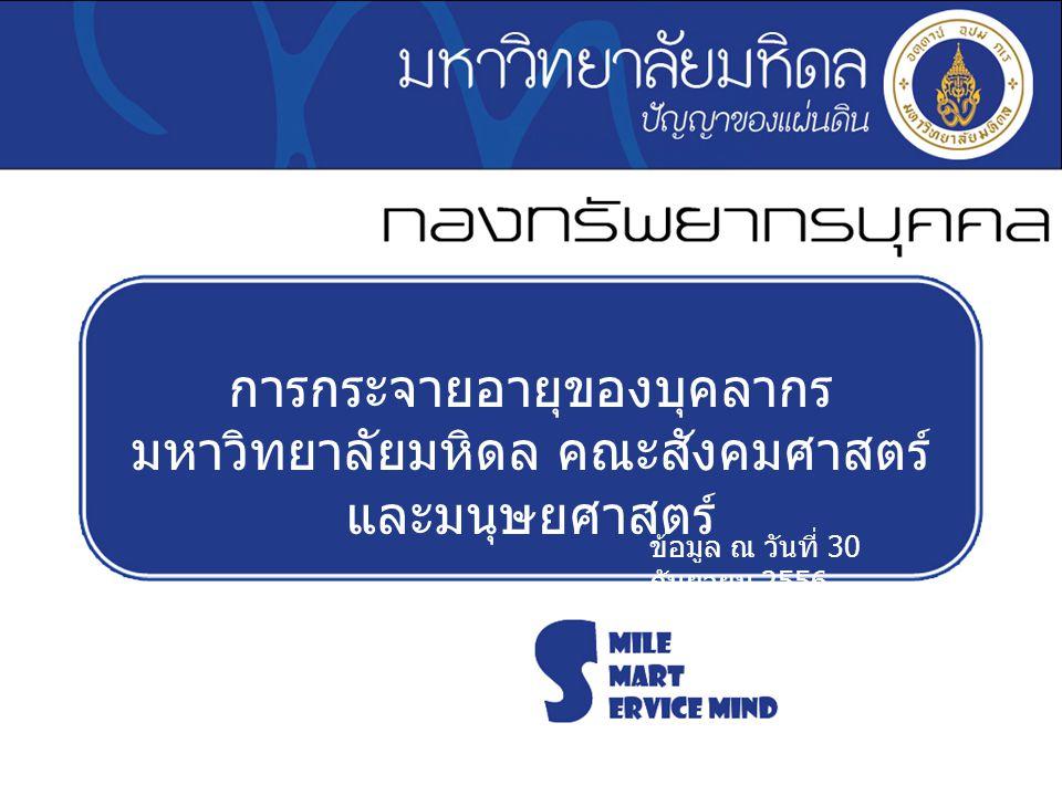 การกระจายอายุของบุคลากร มหาวิทยาลัยมหิดล คณะสังคมศาสตร์ และมนุษยศาสตร์ ข้อมูล ณ วันที่ 30 กันยายน 2556