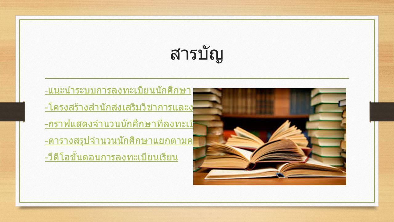 แนะนำระบบการลงทะเบียนนักศึกษา