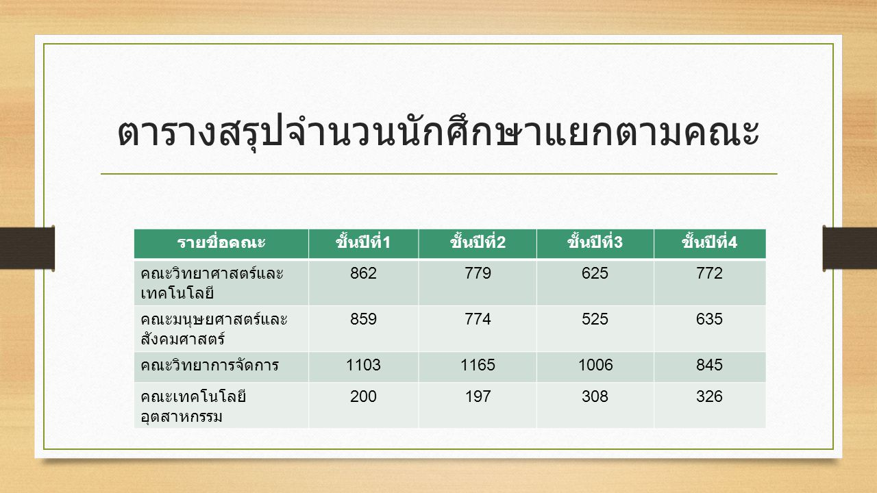 ตารางสรุปจำนวนนักศึกษาแยกตามคณะ รายชื่อคณะชั้นปีที่ 1 ชั้นปีที่ 2 ชั้นปีที่ 3 ชั้นปีที่ 4 คณะวิทยาศาสตร์และ เทคโนโลยี 862779625772 คณะมนุษยศาสตร์และ สังคมศาสตร์ 859774525635 คณะวิทยาการจัดการ 110311651006845 คณะเทคโนโลยี อุตสาหกรรม 200197308326