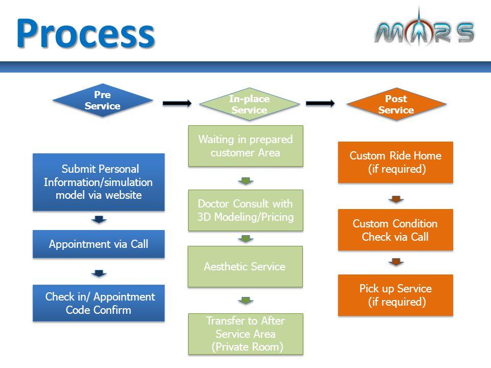 Website Register ทำระบบ Register ข้อมูลผ่านระบบ Internet และเชื่อมต่อเข้ากับ Internet & Mobile Application เพื่อ Upload ข้อมูล, Preference ต่างของลูกค้าและประหยัดเวลาการลงทะเบียน Call Appointment สามารถนัดหมายเวลาเข้ารับการบริการได้โดย Reference จาก ข้อมูลที่ Register ผ่าน Website และรับ Code เพื่อยืนยันในวันเข้า รับบริการ CEM
