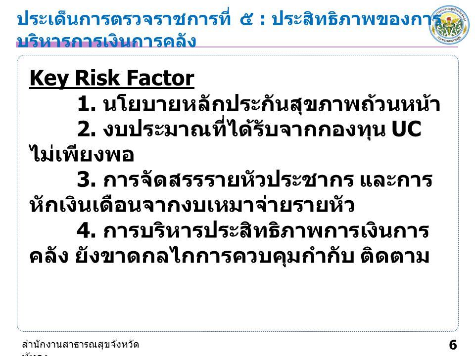 ประเด็นการตรวจราชการที่ ๕ : ประสิทธิภาพของการ บริหารการเงินการคลัง 6 สำนักงานสาธารณสุขจังหวัด พัทลุง Key Risk Factor 1.