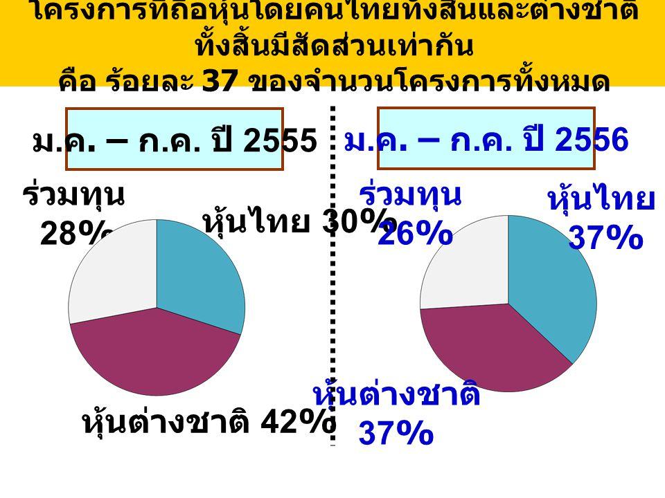 โครงการที่ถือหุ้นโดยคนไทยทั้งสิ้นและต่างชาติ ทั้งสิ้นมีสัดส่วนเท่ากัน คือ ร้อยละ 37 ของจำนวนโครงการทั้งหมด ม.