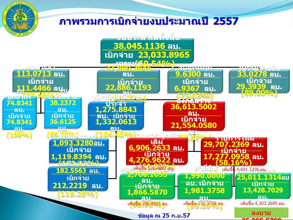 13 งบประมาณทั้งสิ้น 38,045.1136 ลบ. เบิกจ่าย 23,033.8965 ลบ.