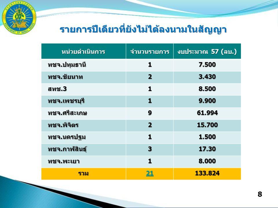 8 รายการปีเดียวที่ยังไม่ได้ลงนามในสัญญา หน่วยดำเนินการจำนวนรายการ งบประมาณ 57 (ลบ.) ทชจ.ปทุมธานี ทชจ.ปทุมธานี17.500 ทชจ.ชัยนาท ทชจ.ชัยนาท23.430 สทช.3 สทช.318.500 ทชจ.เพชรบุรี ทชจ.เพชรบุรี19.900 ทชจ.ศรีสะเกษ ทชจ.ศรีสะเกษ961.994 ทชจ.พิจิตร ทชจ.พิจิตร215.700 ทชจ.นครปฐม ทชจ.นครปฐม11.500 ทชจ.กาฬสินธุ์ ทชจ.กาฬสินธุ์317.30 ทชจ.พะเยา ทชจ.พะเยา18.000 รวม 21 133.824