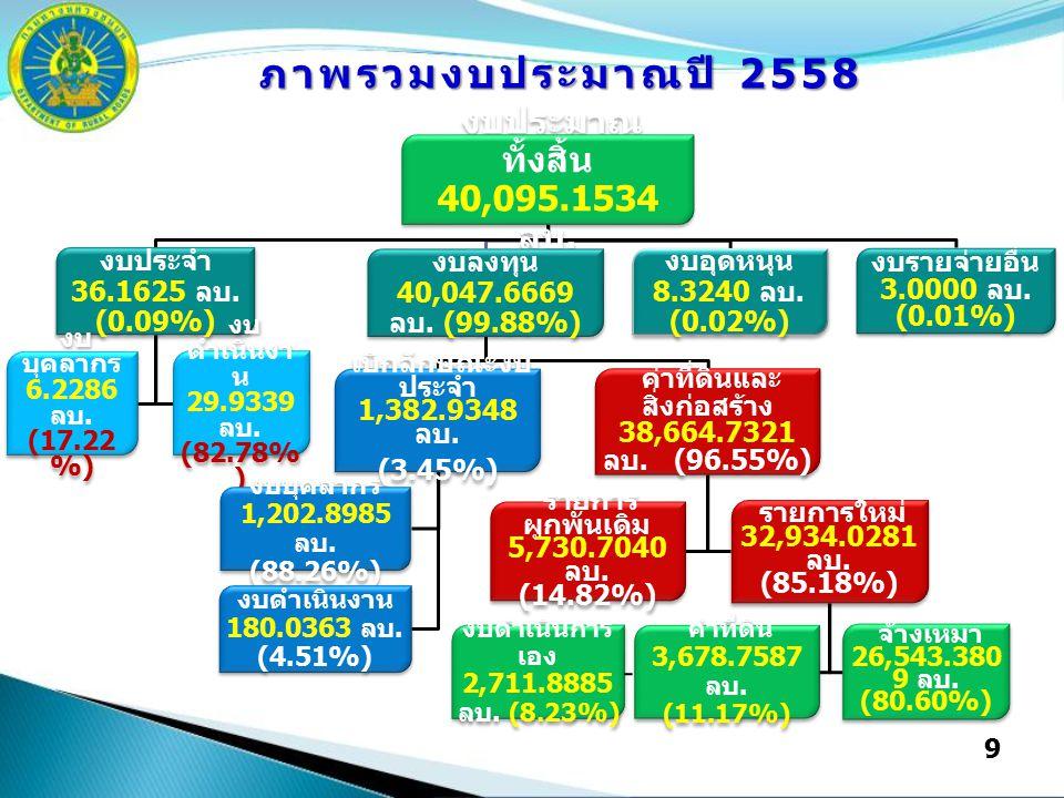 9 งบประมาณ ทั้งสิ้น 40,095.1534 ลบ. งบประจำ 36.1625 ลบ.