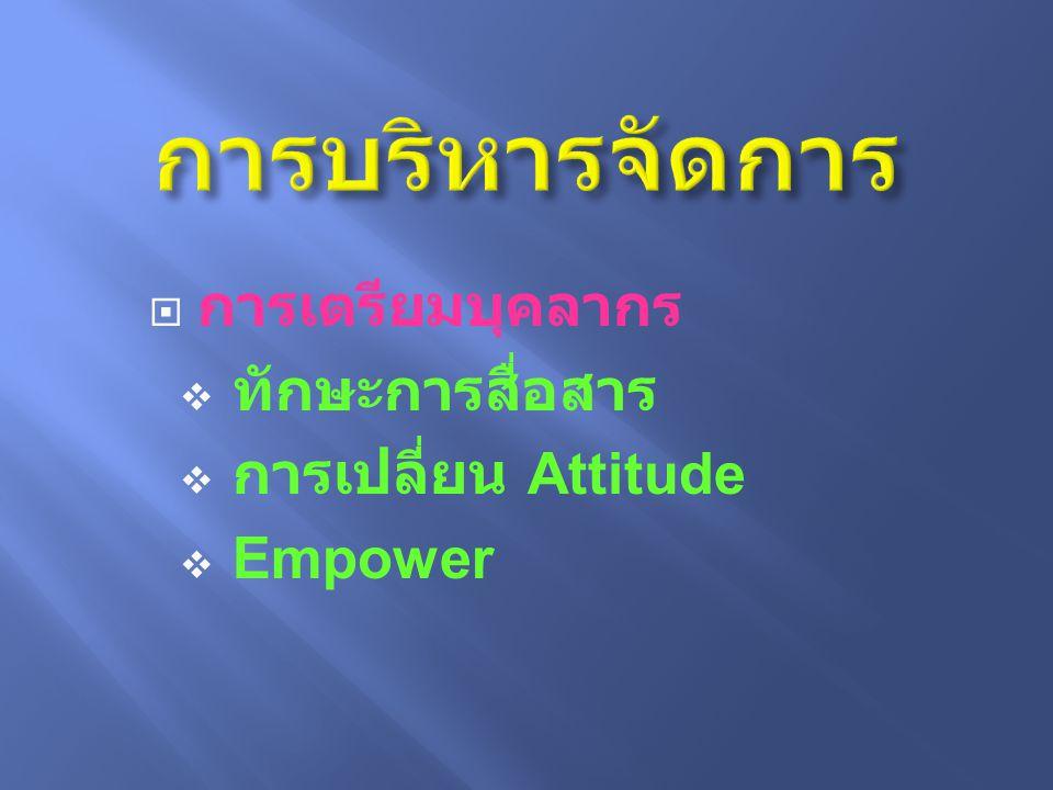  การเตรียมบุคลากร  ทักษะการสื่อสาร  การเปลี่ยน Attitude  Empower