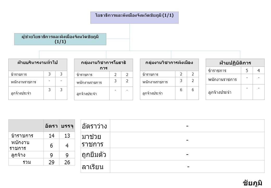 อัตราบรรจุ ข้าราชการ 1413 พนักงาน ราชการ 64 ลูกจ้าง 99 รวม 2926 อัตราว่าง - มาช่วย ราชการ - ถูกยืมตัว - ลาเรียน - ฝ่ายบริหารงานทั่วไป ข้าราชการ 33 พนักงานราชการ -- ลูกจ้างประจำ 33 กลุ่มงานวิชาการโยธาธิ การ ข้าราชการ 22 พนักงานราชการ 32 ลูกจ้างประจำ -- กลุ่มงานวิชาการผังเมือง ข้าราชการ 22 พนักงานราชการ 32 ลูกจ้างประจำ 66 ฝ่ายปฏิบัติการ ข้าราชการ 54 พนักงานราชการ -- ลูกจ้างประจำ -- โยธาธิการและผังเมืองจังหวัดชัยภูมิ (1/1) ผู้ช่วยโยธาธิการและผังเมืองจังหวัดชัยภูมิ (1/1) ชัยภูมิ 2