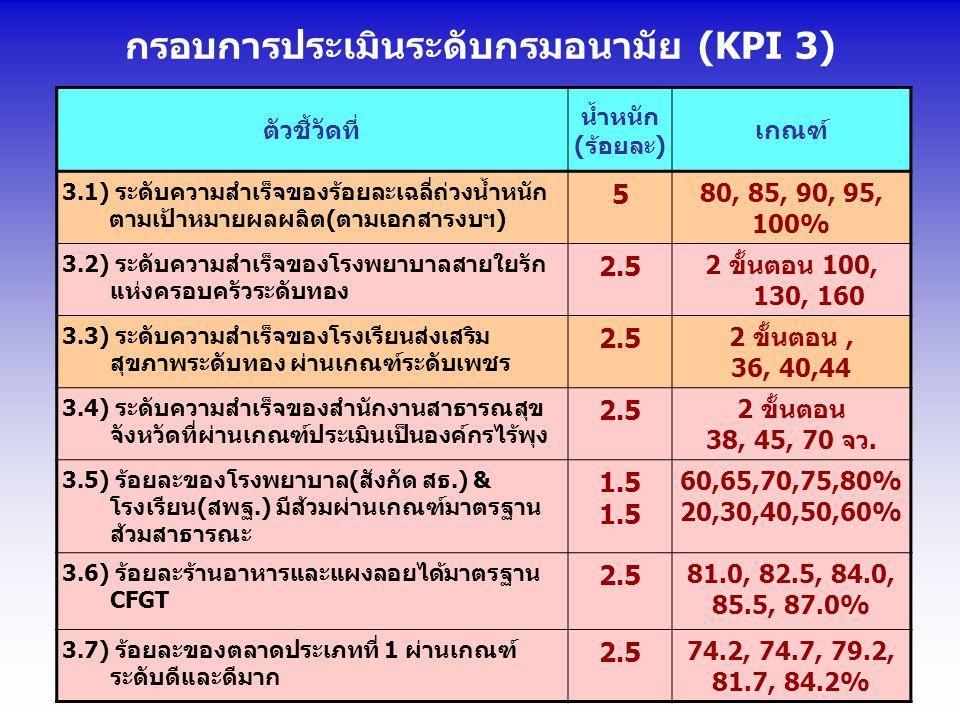 กรอบการประเมินระดับกรมอนามัย (KPI 3) ตัวชี้วัดที่ น้ำหนัก (ร้อยละ) เกณฑ์ 3.1) ระดับความสำเร็จของร้อยละเฉลี่ถ่วงน้ำหนัก ตามเป้าหมายผลผลิต(ตามเอกสารงบฯ) 5 80, 85, 90, 95, 100% 3.2) ระดับความสำเร็จของโรงพยาบาลสายใยรัก แห่งครอบครัวระดับทอง 2.5 2 ขั้นตอน 100, 130, 160 3.3) ระดับความสำเร็จของโรงเรียนส่งเสริม สุขภาพระดับทอง ผ่านเกณฑ์ระดับเพชร 2.5 2 ขั้นตอน, 36, 40,44 3.4) ระดับความสำเร็จของสำนักงานสาธารณสุข จังหวัดที่ผ่านเกณฑ์ประเมินเป็นองค์กรไร้พุง 2.5 2 ขั้นตอน 38, 45, 70 จว.