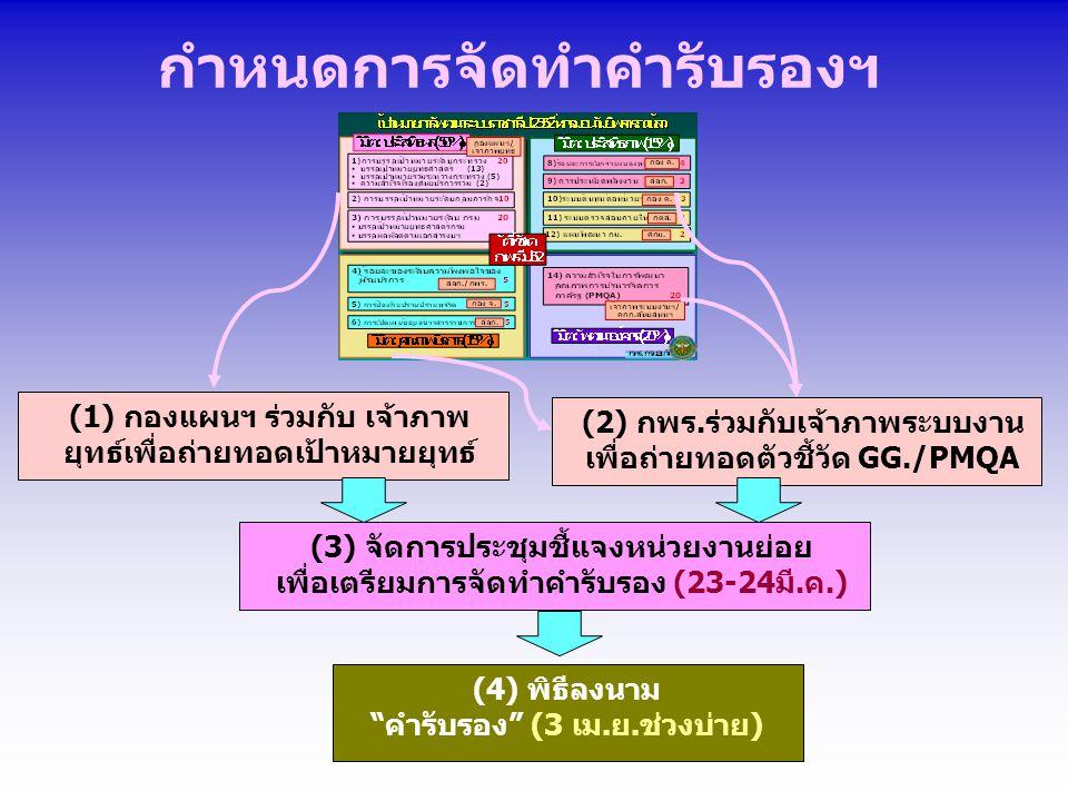 (1) กองแผนฯ ร่วมกับ เจ้าภาพ ยุทธ์เพื่อถ่ายทอดเป้าหมายยุทธ์ (2) กพร.ร่วมกับเจ้าภาพระบบงาน เพื่อถ่ายทอดตัวชี้วัด GG./PMQA (3) จัดการประชุมชี้แจงหน่วยงานย่อย เพื่อเตรียมการจัดทำคำรับรอง (23-24มี.ค.) (4) พิธีลงนาม คำรับรอง (3 เม.ย.ช่วงบ่าย) กำหนดการจัดทำคำรับรองฯ