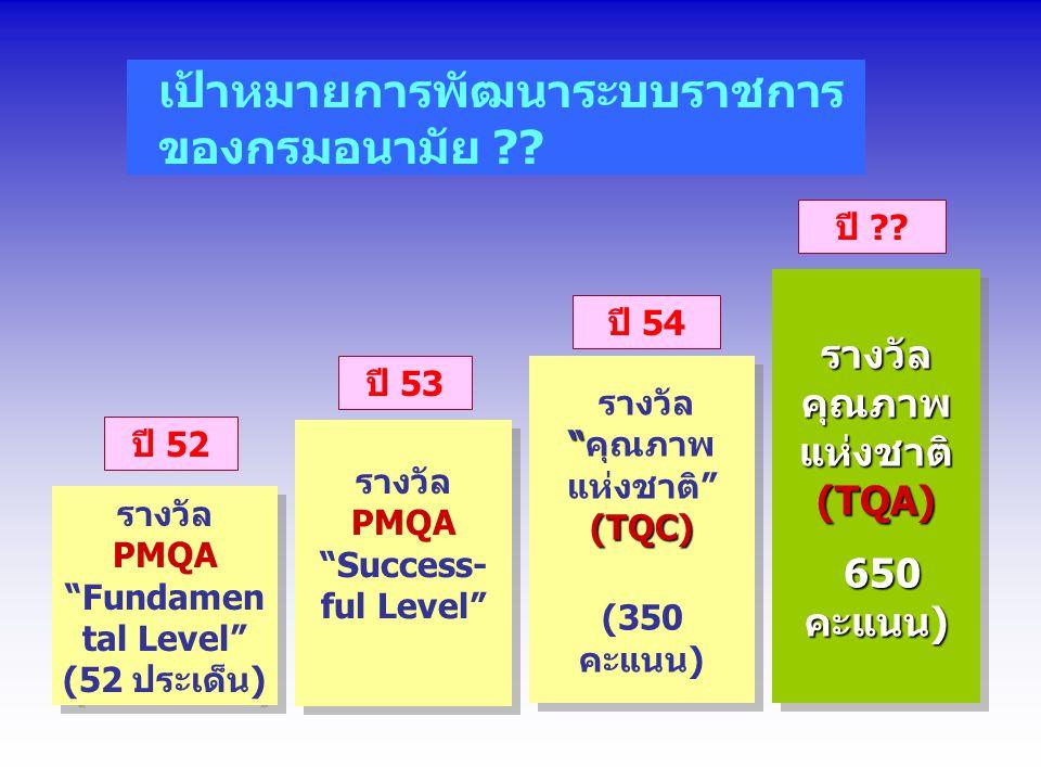 (TQC) รางวัล คุณภาพ แห่งชาติ (TQC) (350 คะแนน) (TQC) รางวัล คุณภาพ แห่งชาติ (TQC) (350 คะแนน) เป้าหมายการพัฒนาระบบราชการ ของกรมอนามัย .