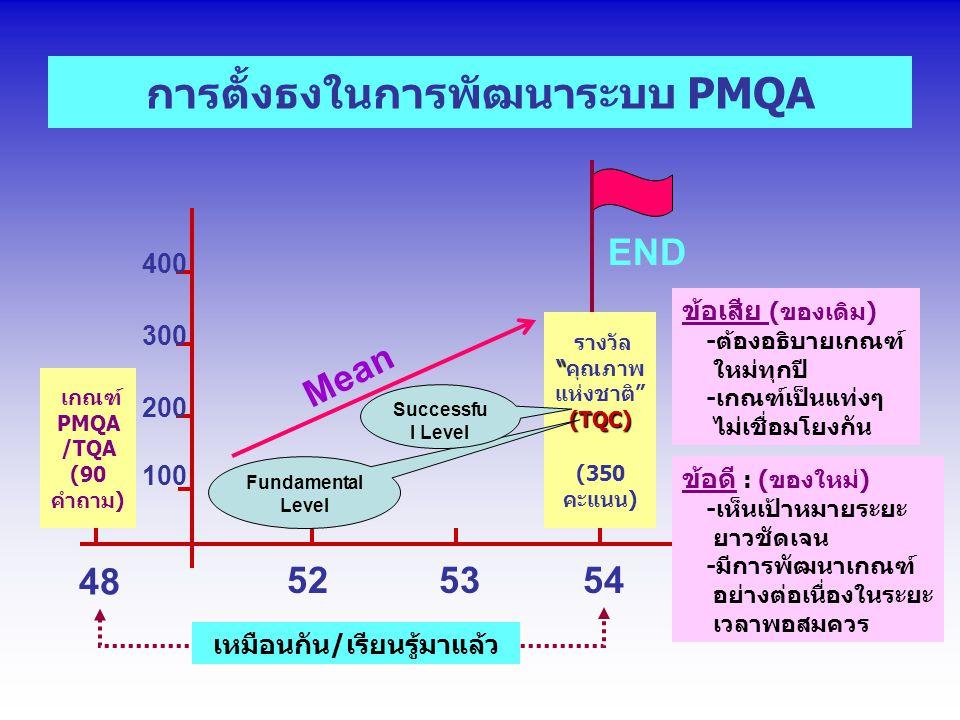 การตั้งธงในการพัฒนาระบบ PMQA 525354 (TQC) รางวัล คุณภาพ แห่งชาติ (TQC) (350 คะแนน) Fundamental Level Successfu l Level END Mean 48 เกณฑ์ PMQA /TQA (90 คำถาม) เหมือนกัน/เรียนรู้มาแล้ว ข้อเสีย (ของเดิม) -ต้องอธิบายเกณฑ์ ใหม่ทุกปี -เกณฑ์เป็นแท่งๆ ไม่เชื่อมโยงกัน ข้อดี : (ของใหม่) -เห็นเป้าหมายระยะ ยาวชัดเจน -มีการพัฒนาเกณฑ์ อย่างต่อเนื่องในระยะ เวลาพอสมควร 100 200 400 300