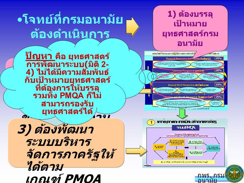 นโยบายการพัฒนาระบบ PMQA ปี 2552 1.การดำเนินการ PMQA ต้องให้ผู้บริหารระดับกลางมีส่วนร่วม ในการตัดสินใจและกำหนดทิศทางร่วมกัน 2.ให้เน้นการนำ PMQA มาเป็นเครื่องมือในการพัฒนา ระบบงานเพื่อให้บรรลุเป้าหมายตามพันธกิจ และ ยุทธศาสตร์ โดยต้องประสานการพัฒนา PMQA เข้ากับงาน ประจำขององค์การ 3.ต้องมีกลไกที่ดำเนินการที่เป็นเอกภาพและมีการบูรณาการ (ทั้งหน่วยงานเจ้าภาพยุทธศาสตร์ /หน่วยงานเจ้าภาพระบบ บริหารงาน) 4.ปรับปรุงบทบาทของทีม Fast Track ให้เป็น Facilitator ที่ คอยสนับสนุนช่วยเหลือหน่วยงานหลัก รวมทั้งทำหน้าที่ M&E ในเรื่อง PMQA ด้วย 1.การดำเนินการ PMQA ต้องให้ผู้บริหารระดับกลางมีส่วนร่วม ในการตัดสินใจและกำหนดทิศทางร่วมกัน 2.ให้เน้นการนำ PMQA มาเป็นเครื่องมือในการพัฒนา ระบบงานเพื่อให้บรรลุเป้าหมายตามพันธกิจ และ ยุทธศาสตร์ โดยต้องประสานการพัฒนา PMQA เข้ากับงาน ประจำขององค์การ 3.ต้องมีกลไกที่ดำเนินการที่เป็นเอกภาพและมีการบูรณาการ (ทั้งหน่วยงานเจ้าภาพยุทธศาสตร์ /หน่วยงานเจ้าภาพระบบ บริหารงาน) 4.ปรับปรุงบทบาทของทีม Fast Track ให้เป็น Facilitator ที่ คอยสนับสนุนช่วยเหลือหน่วยงานหลัก รวมทั้งทำหน้าที่ M&E ในเรื่อง PMQA ด้วย กพร.