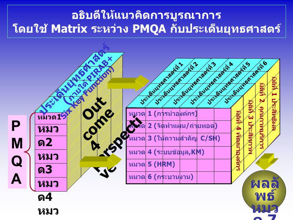 อธิบดีให้แนวคิดการบูรณาการ โดยใช้ Matrix ระหว่าง PMQA กับประเด็นยุทธศาสตร์ หมวด 6 (กระบวนงาน) หมวด 5 (HRM) หมวด 4 (ระบบข้อมูล,KM) หมวด 3 (ให้ความสำคัญ C/SH) หมวด 2 (จัดทำแผน/ถ่ายทอด) หมวด 1 (การนำองค์กร) ประเด็นยุทธศาสตร์ที่ 1ประเด็นยุทธศาสตร์ที่ 2ประเด็นยุทธศาสตร์ที่ 3ประเด็นยุทธศาสตร์ที่ 4ประเด็นยุทธศาสตร์ที่ 5 มิติที่ 1 ประสิทธิผล มิติที่ 2 คุณภาพบริการ มิติที่ 3 ประสิทฺภาพ มิติที่ 4 พัฒนาองค์กร ประเด็นยุทธศาสตร์ที่ 6 หมวด1 หมว ด 2 หมว ด 3 หมว ด 4 หมว ด 5 หมว ด 6 ประเด็นยุทธศาสตร์ ( ภายใต้ PIRAB+ Six Key Function) Out come 4 perspecti ve PMQAPMQA ผลลั พธ์ หมว ด 7