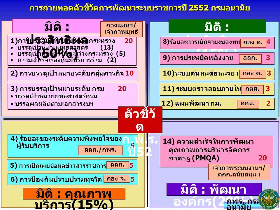 1)การบรรลุเป้าหมายระดับกระทรวง 20 บรรลุเป้าหมายยุทธศาสตร์ (13) บรรลุเป้าหมายร่วมระหว่างกระทรวง (5) ความสำเร็จเรื่องศูนย์บริการร่วม (2) มิติ : ประสิทธิผล (50%) มิติ : พัฒนา องค์กร (20%) มิติ : คุณภาพ บริการ (15%) มิติ : ประสิทธิภาพ (15%) 8)ร้อยละการเบิกจ่ายงบลงทุน 4 4) ร้อยละของระดับความพึงพอใจของ ผู้รับบริการ 5 14) ความสำเร็จในการพัฒนา คุณภาพการบริหารจัดการ ภาครัฐ (PMQA) 20 การถ่ายทอดตัวชี้วัดการพัฒนาระบบราชการปี 2552 กรมอนามัย 2) การบรรลุเป้าหมายระดับกลุ่มภารกิจ 10 3) การบรรลุเป้าหมายระดับ กรม 20 บรรลุเป้าหมายยุทธศาสตร์กรม บรรลุผลผลิตตามเอกสารงบฯ 6) การป้องกันปราบปรามทุจริต 5 5) การเปิดเผยข้อมูลข่าวสารราชการ 5 11) ระบบตรวจสอบภายใน 3 10)ระบบต้นทุนต่อหน่วยฯ 3 9) การประหยัดพลังงาน 3 12) แผนพัฒนา กม.