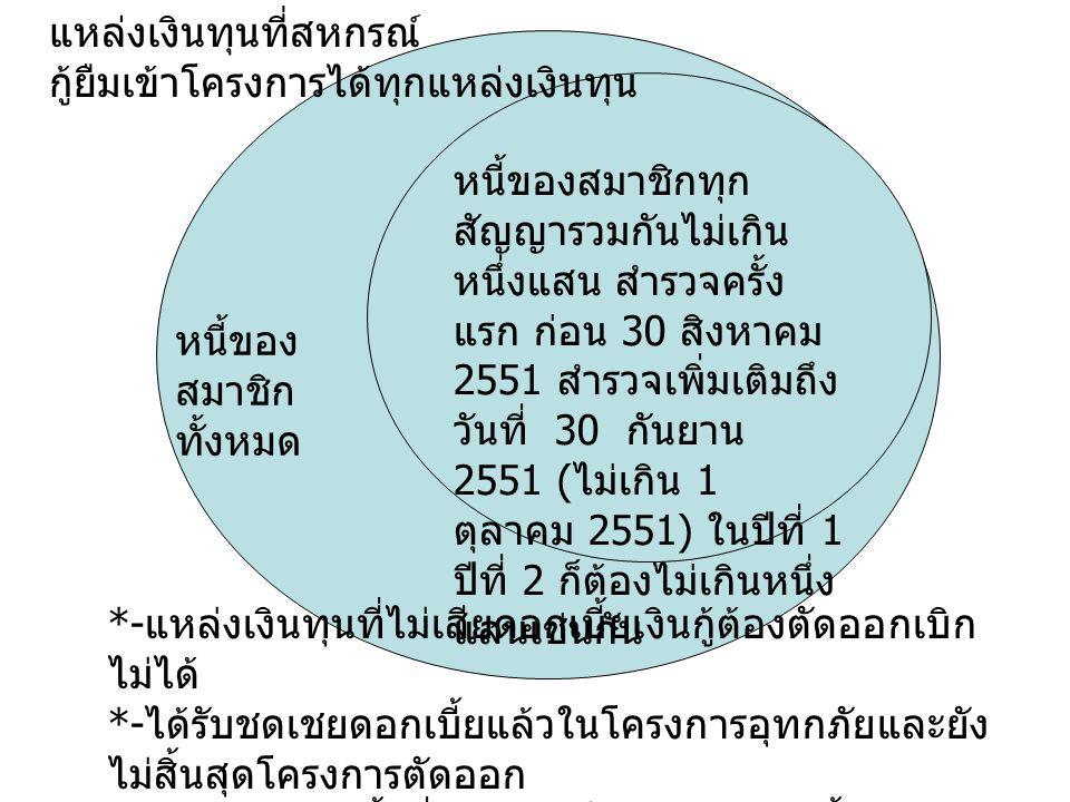 หนี้ของ สมาชิก ทั้งหมด หนี้ของสมาชิกทุก สัญญารวมกันไม่เกิน หนึ่งแสน สำรวจครั้ง แรก ก่อน 30 สิงหาคม 2551 สำรวจเพิ่มเติมถึง วันที่ 30 กันยาน 2551 ( ไม่เกิน 1 ตุลาคม 2551) ในปีที่ 1 ปีที่ 2 ก็ต้องไม่เกินหนึ่ง แสนเช่นกัน แหล่งเงินทุนที่สหกรณ์ กู้ยืมเข้าโครงการได้ทุกแหล่งเงินทุน *- แหล่งเงินทุนที่ไม่เสียดอกเบี้ยเงินกู้ต้องตัดออกเบิก ไม่ได้ *- ได้รับชดเชยดอกเบี้ยแล้วในโครงการอุทกภัยและยัง ไม่สิ้นสุดโครงการตัดออก *- มีอัตราดอกเบี้ยต่ำกว่า 3 ก็ลดภาระดอกเบี้ยได้เพียง เท่านั้น