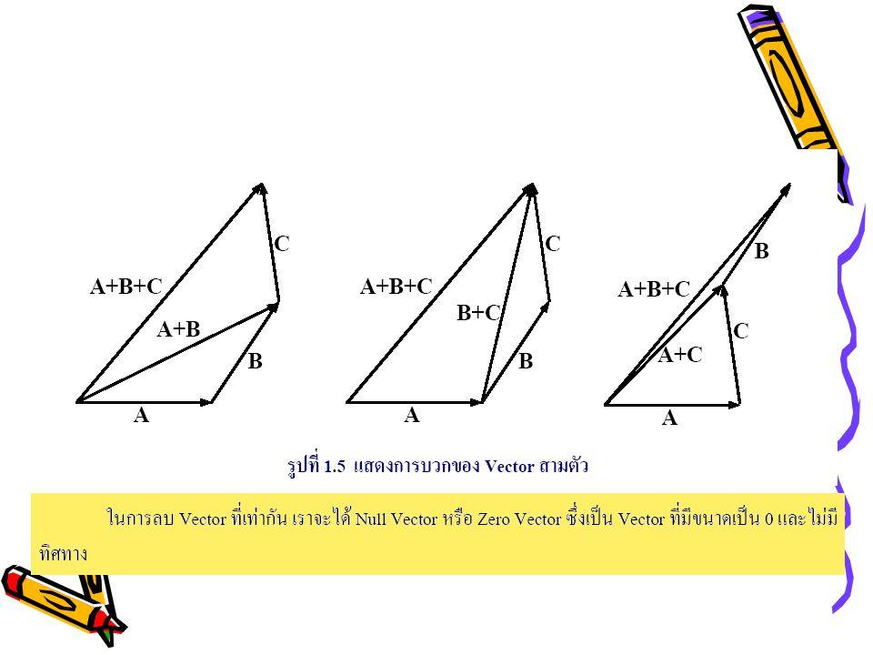 การประยุกต์ใช้ใน Plane Geometry