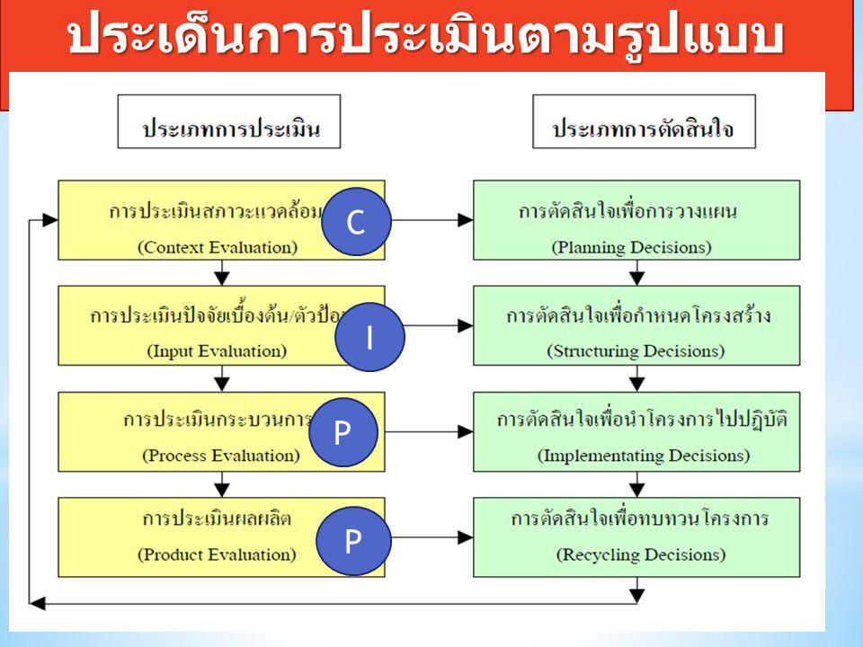 ประเด็นการประเมินตามรูปแบบ CIPP Model C I P P