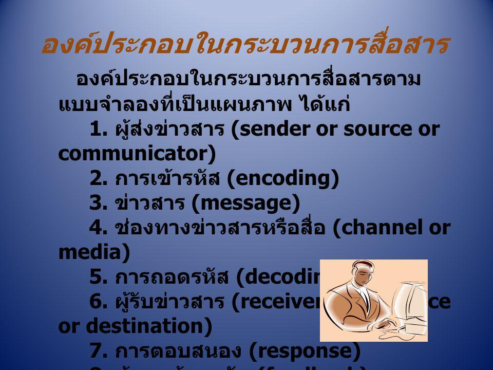 องค์ประกอบในกระบวนการสื่อสาร องค์ประกอบในกระบวนการสื่อสารตาม แบบจำลองที่เป็นแผนภาพ ได้แก่ 1. ผู้ส่งข่าวสาร (sender or source or communicator) 2. การเข