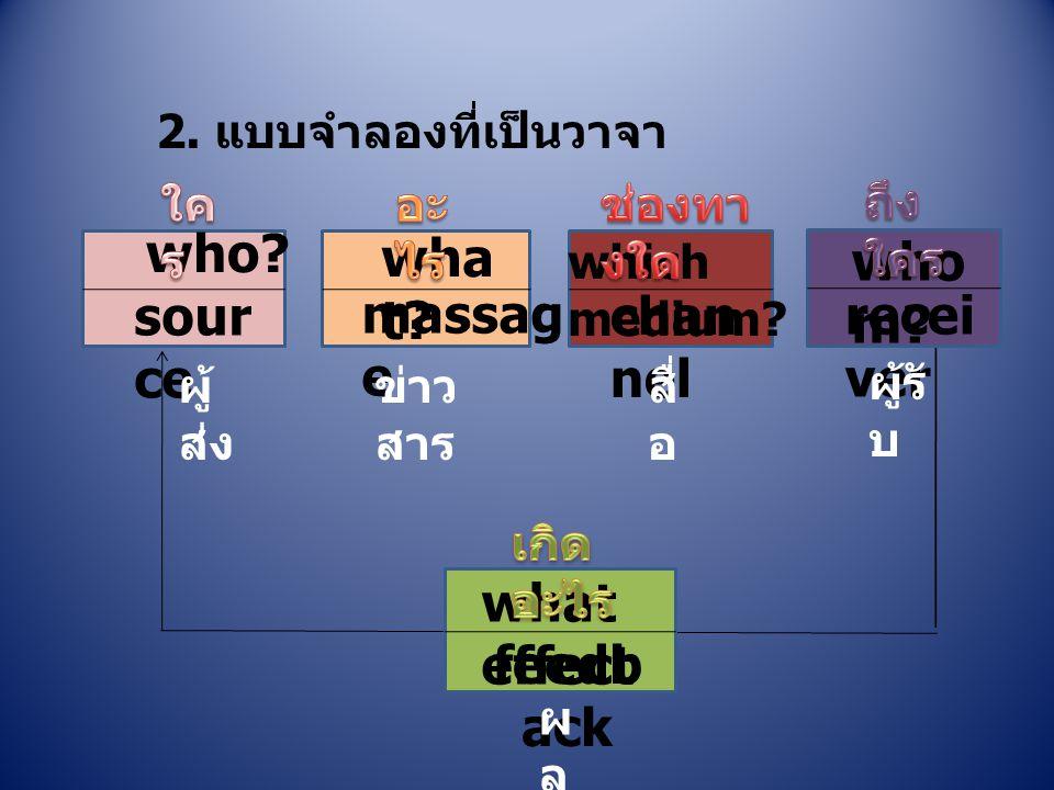 2. แบบจำลองที่เป็นวาจา who? sour ce wha t? massag e which medium? chan nel who m? recei ver what effect feedb ack ผู้ ส่ง ข่าว สาร สื่ อ ผู้รั บ ผลผล
