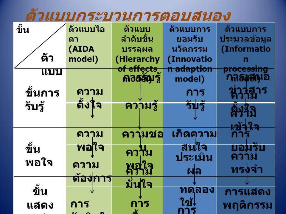 ตัวแบบกระบวนการตอบสนอง ขั้น ตัวแบบไอ ดา (AIDA model) ตัวแบบ ลำดับขั้น บรรลุผล (Hierarchy of effects model) ตัวแบบการ ยอมรับ นวัตกรรม (Innovatio n adap
