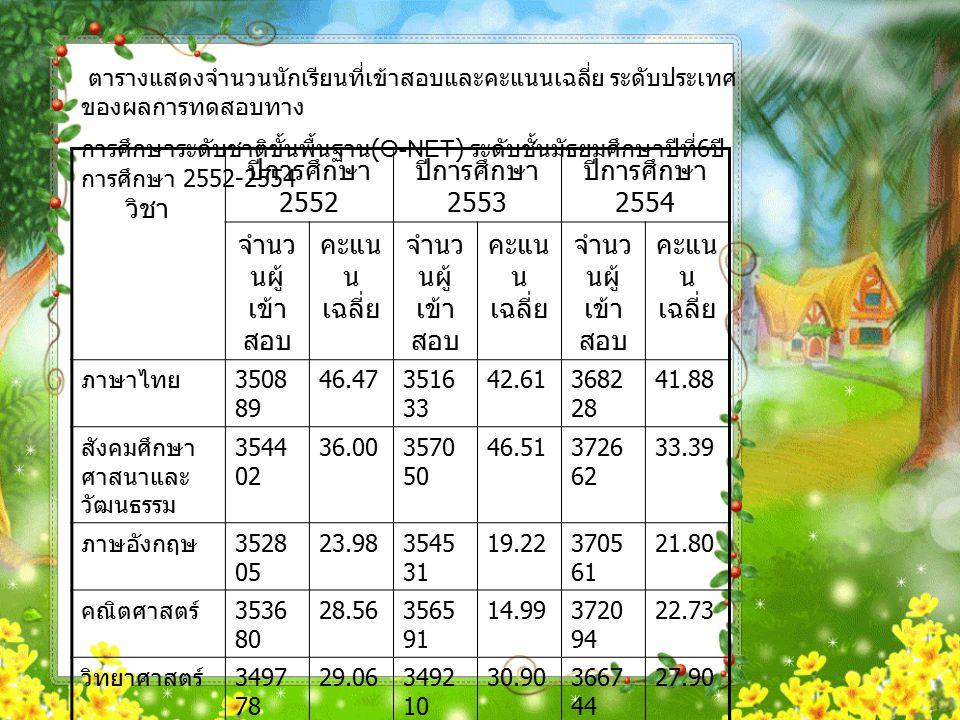 วิชา ปีการศึกษา 2552 ปีการศึกษา 2553 ปีการศึกษา 2554 จำนว นผู้ เข้า สอบ คะแน น เฉลี่ย จำนว นผู้ เข้า สอบ คะแน น เฉลี่ย จำนว นผู้ เข้า สอบ คะแน น เฉลี่ย ภาษาไทย 3508 89 46.473516 33 42.613682 28 41.88 สังคมศึกษา ศาสนาและ วัฒนธรรม 3544 02 36.003570 50 46.513726 62 33.39 ภาษอังกฤษ 3528 05 23.983545 31 19.223705 61 21.80 คณิตศาสตร์ 3536 80 28.563565 91 14.993720 94 22.73 วิทยาศาสตร์ 3497 78 29.063492 10 30.903667 44 27.90 สุขศึกษาและ พลศึกษา 3486 34 45.373474 62 62.863650 45 54.61 ศิลปะ 3486 34 37.753474 62 32.623650 45 28.54 การงานอาชีพ และ เทคโนโลยี 3486 34 32.983474 62 43.693650 45 48.72 ตารางแสดงจำนวนนักเรียนที่เข้าสอบและคะแนนเฉลี่ย ระดับประเทศ ของผลการทดสอบทาง การศึกษาระดับชาติขั้นพื้นฐาน (O-NET) ระดับชั้นมัธยมศึกษาปีที่ 6 ปี การศึกษา 2552-2554