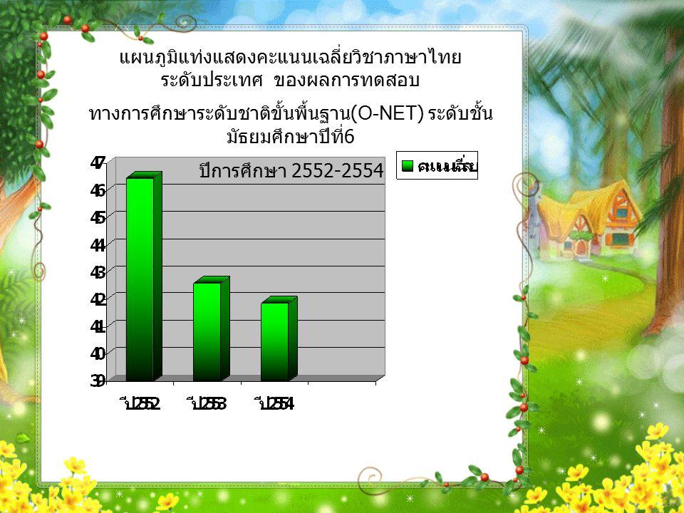 แผนภูมิแท่งแสดงคะแนนเฉลี่ยวิชาภาษาไทย ระดับประเทศ ของผลการทดสอบ ทางการศึกษาระดับชาติขั้นพื้นฐาน (O-NET) ระดับชั้น มัธยมศึกษาปีที่ 6 ปีการศึกษา 2552-2554