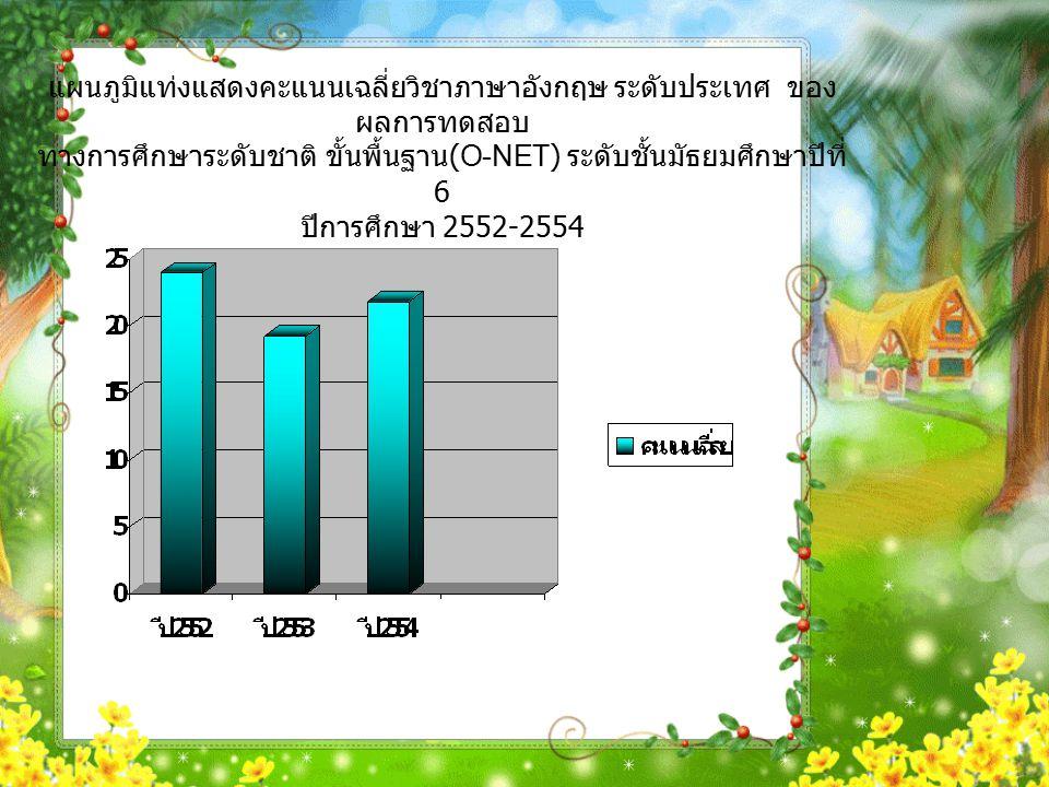 แผนภูมิแท่งแสดงคะแนนเฉลี่ยวิชาภาษาอังกฤษ ระดับประเทศ ของ ผลการทดสอบ ทางการศึกษาระดับชาติ ขั้นพื้นฐาน (O-NET) ระดับชั้นมัธยมศึกษาปีที่ 6 ปีการศึกษา 2552-2554