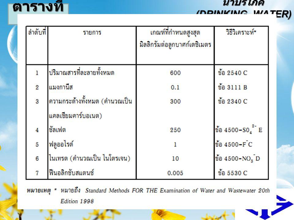 น้ำบริโภค (DRINKING–WATER) 721-485 Industrial Water12 ตารางที่ 2