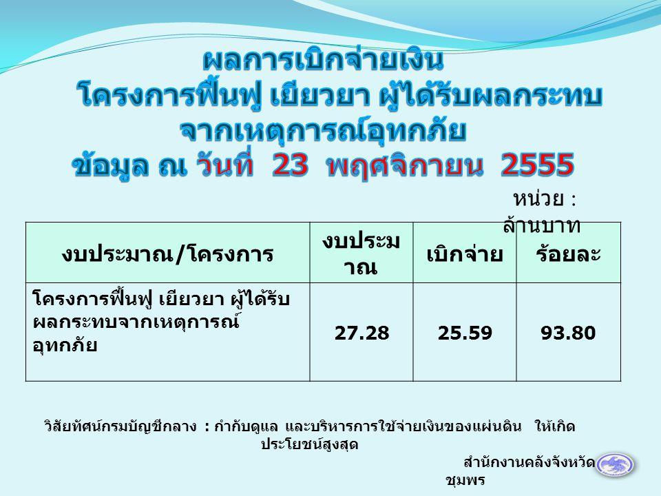 งบประมาณ / โครงการ งบประม าณ เบิกจ่ายร้อยละ โครงการฟื้นฟู เยียวยา ผู้ได้รับ ผลกระทบจากเหตุการณ์ อุทกภัย 27.2825.5993.80 หน่วย : ล้านบาท สำนักงานคลังจังหวัด ชุมพร วิสัยทัศน์กรมบัญชีกลาง : กำกับดูแล และบริหารการใช้จ่ายเงินของแผ่นดิน ให้เกิด ประโยชน์สูงสุด