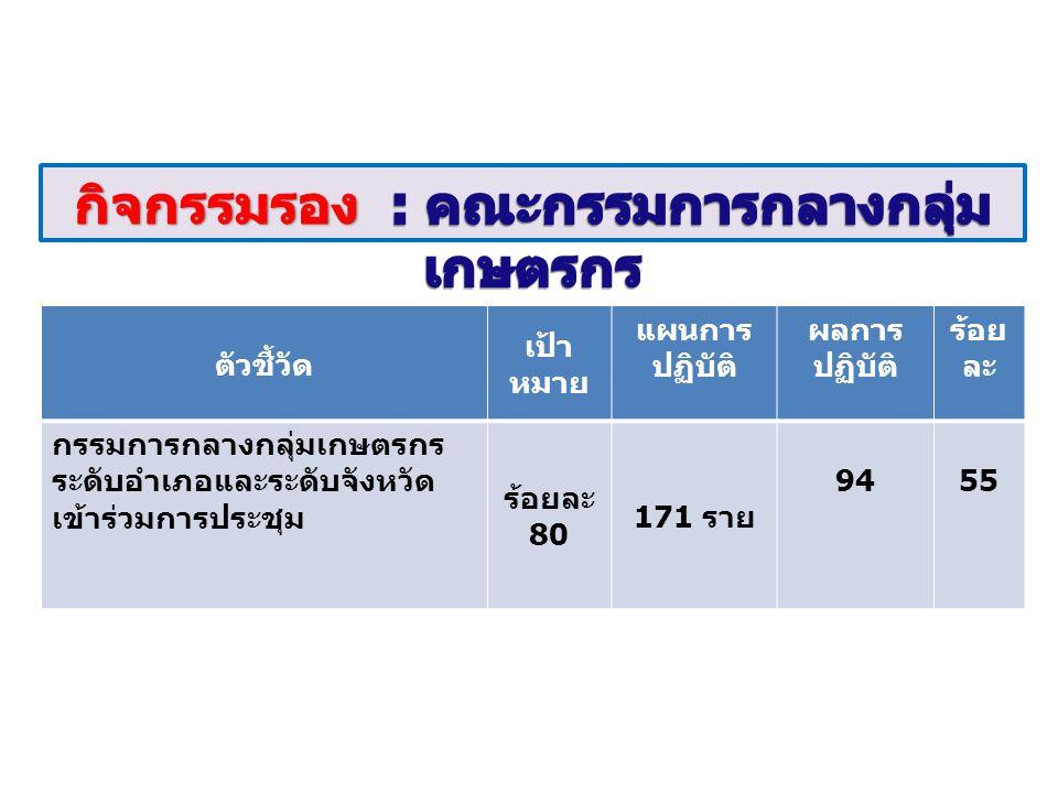ตัวชี้วัด เป้า หมาย แผนการ ปฏิบัติ ผลการ ปฏิบัติ ร้อย ละ กรรมการกลางกลุ่มเกษตรกร ระดับอำเภอและระดับจังหวัด เข้าร่วมการประชุม ร้อยละ 80 171 ราย 9455