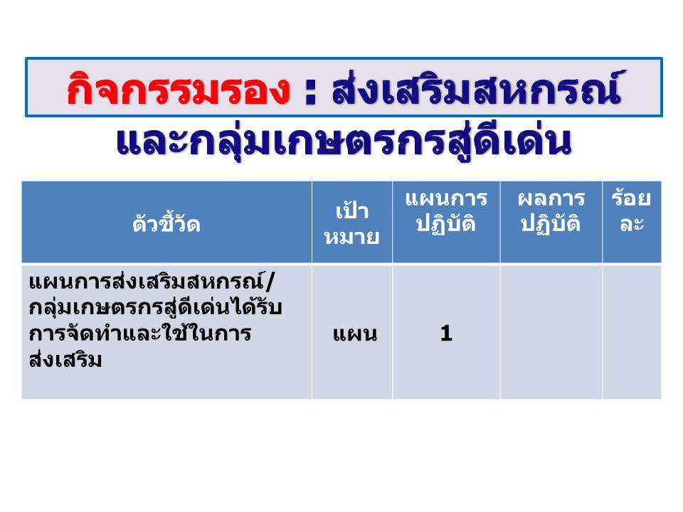 ตัวชี้วัด เป้า หมาย แผนการ ปฏิบัติ ผลการ ปฏิบัติ ร้อย ละ โรงเรียนในโครงการ พระราชดำริของสมเด็จ พระเทพรัตนราชสุดาฯ สยาม บรมราชกุมารีได้รับการส่งเสริม การดำเนินกิจกรรมเพิ่มขึ้นใหม่ ร้อยละ 10