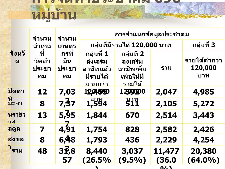 การจัดทำประชาคม 696 หมู่บ้าน จังหวั ด จำนวน อำเภอ ที่ จัดทำ ประชา คม จำนวน เกษตร กรที่ ยื่น ประชา คม การจำแนกข้อมูลประชาคม กลุ่มที่มีรายได้ 120,000 บา