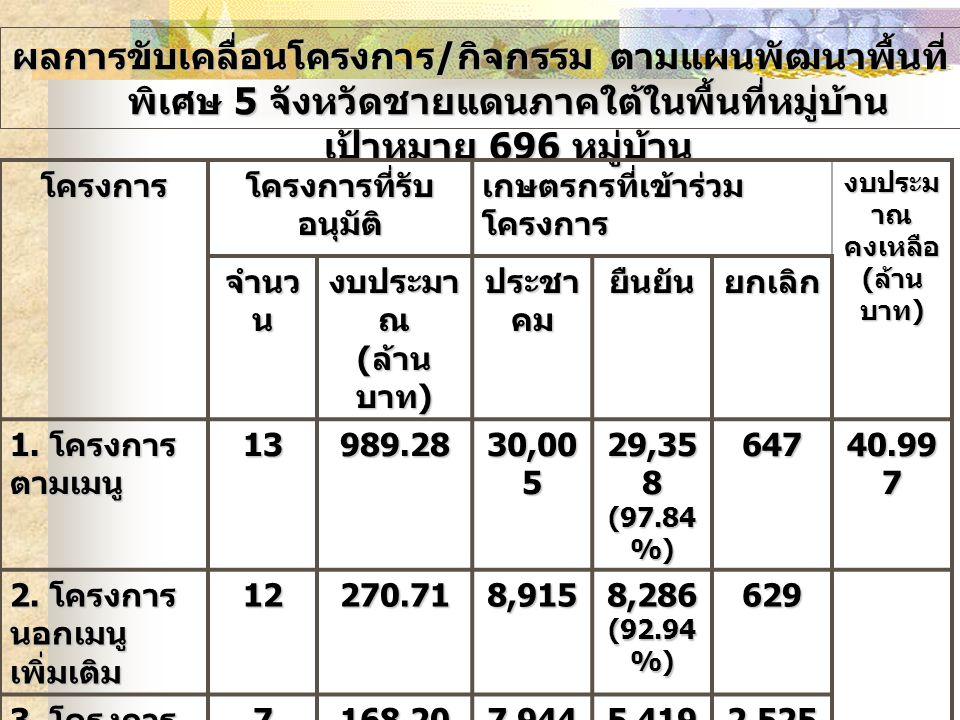 สถานการณ์ด้านงบประมาณงบ ไทยเข้มแข็ง 2555 ที่ได้รับงบประมาณแล้ว รายการ วงเงิน งบประมาณ ที่ได้รับ ( ล้านบาท ) วงเงิน งบประมาณ ที่ไม่ได้รับ ( ล้านบาท ) ยอดการ เบิกจ่าย ( ล้าน บาท ) 1.