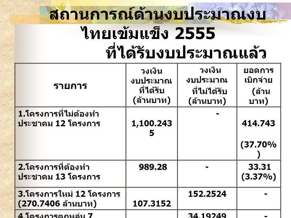 สถานการณ์ด้านงบประมาณงบ ไทยเข้มแข็ง 2555 ที่ได้รับงบประมาณแล้ว รายการ วงเงิน งบประมาณ ที่ได้รับ ( ล้านบาท ) วงเงิน งบประมาณ ที่ไม่ได้รับ ( ล้านบาท ) ย