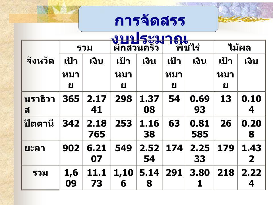 โครงการส่งเสริมและพัฒนาการผลิต ผัก ไม้ผลและพืชไร่เป็นรายได้เสริม ( สตูล ) จังหวัด รวมผักสวนครัวพืชไร่ เป้า หมาย เงินเป้า หมาย เงินเป้า หมาย เงิน ส่วนกล าง -7.574 65 ---- สตูล 4221.230 5 3320.83 0 900.40 05 รวม 4229.587 700 3220.83 0 900.40 05