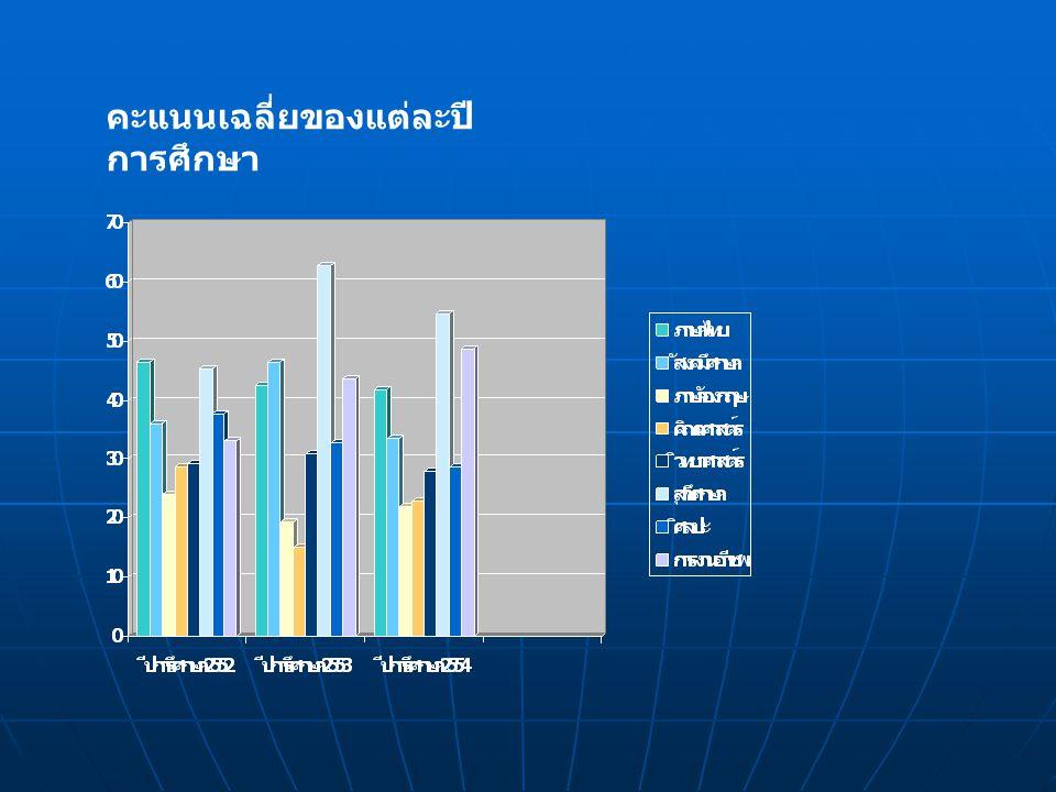 คะแนนเฉลี่ยของแต่ละปี การศึกษา