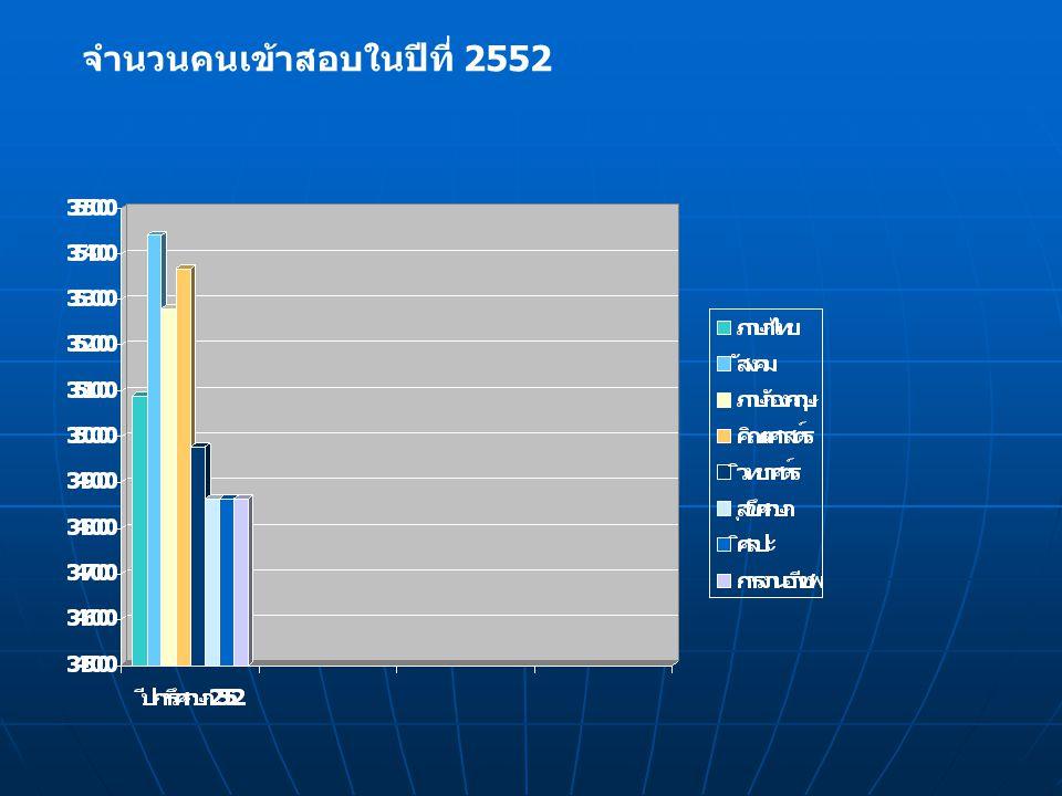จำนวนคนเข้าสอบในปีที่ 2552