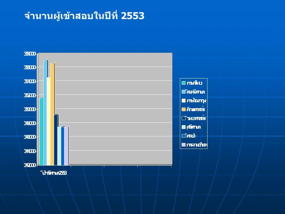 จำนานผู้เข้าสอบในปีที่ 2553