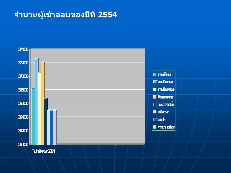 จำนวนผู้เข้าสอบของปีที่ 2554