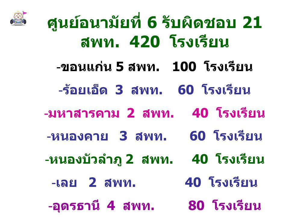 1.เพื่อได้แนวทางการดำเนินงาน เด็กไทยทำได้ในโรงเรียนส่งเสริม สุขภาพของศูนย์อามัยที่ 6 ปี 2548 2.