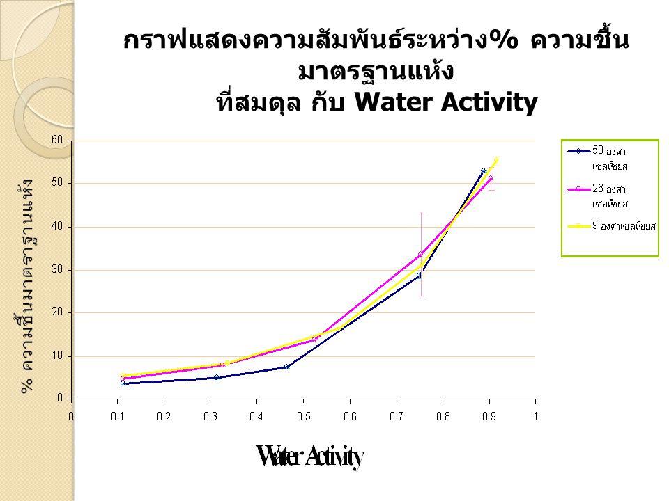 กราฟแสดงความสัมพันธ์ระหว่าง % ความชื้น มาตรฐานแห้ง ที่สมดุล กับ Water Activity